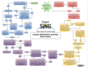 USE_Lesson_Reflection_Activity_Flow_Chart_pdf__1_page_